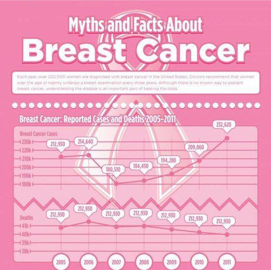 mitos dan fakta tentang kanker payudara